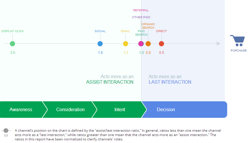 How Does Google Influence The Retail Customer Journey Econsultancy