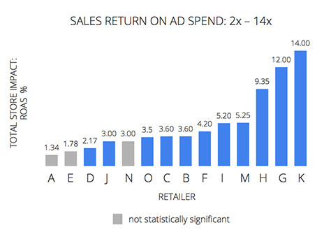 sales return on paid search spend