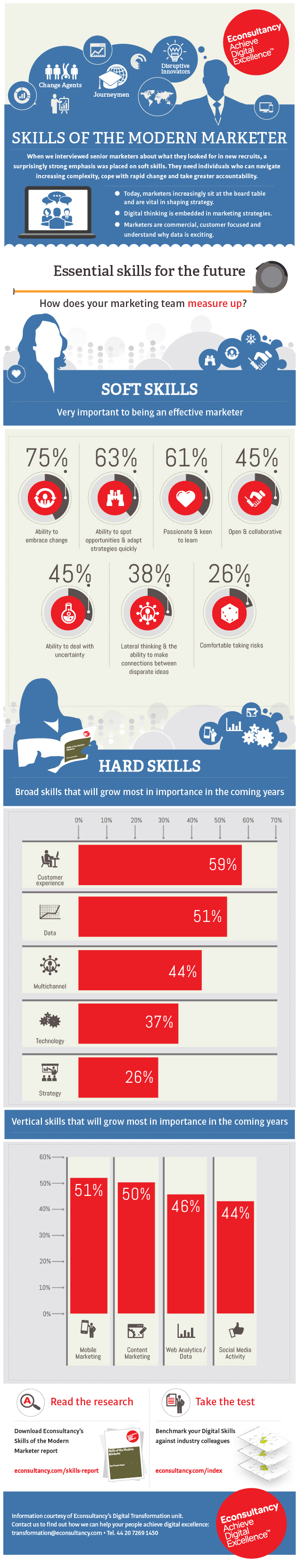 what are the essential skills for modern marketers infographic skills infographic