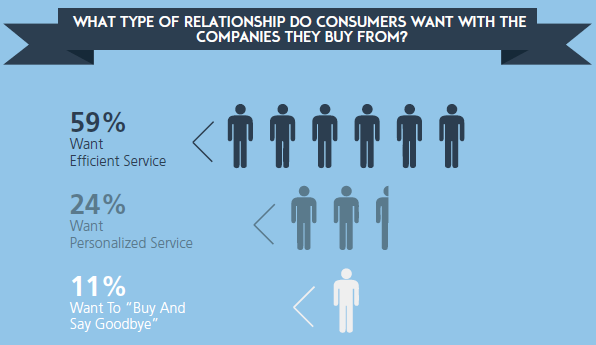 what service do consumers want