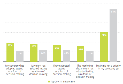 Digital marketing optimization: five lessons from the top performers