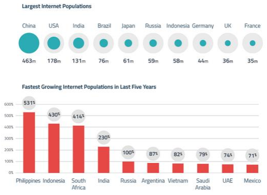 Stats and insight: The Indian Digital Landscape