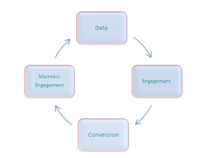 Conversion cycle