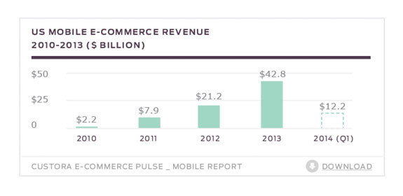 us m-commerce