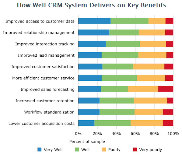 crm delivery