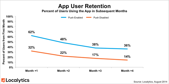 retention and push notifications