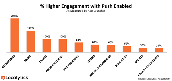 engagement and pushnotifications