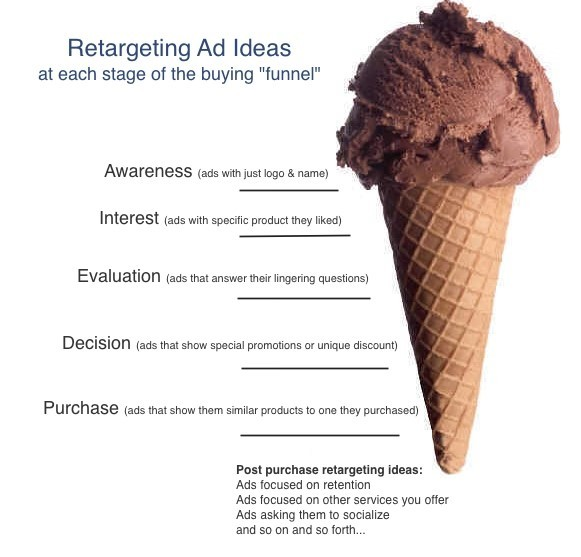retargeting ad ideas