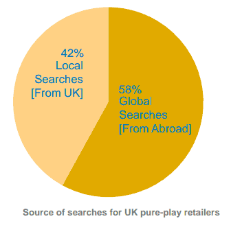 search volume internationally