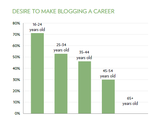 Bloggers' desire to make blogging a career