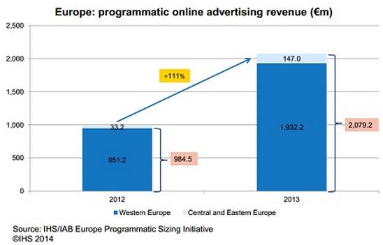 programmatic revenue