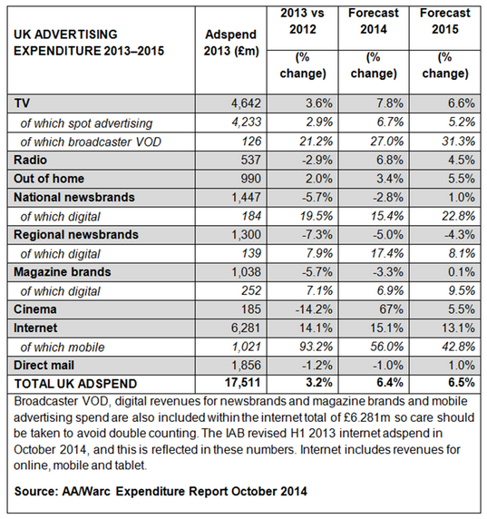 ad spend table