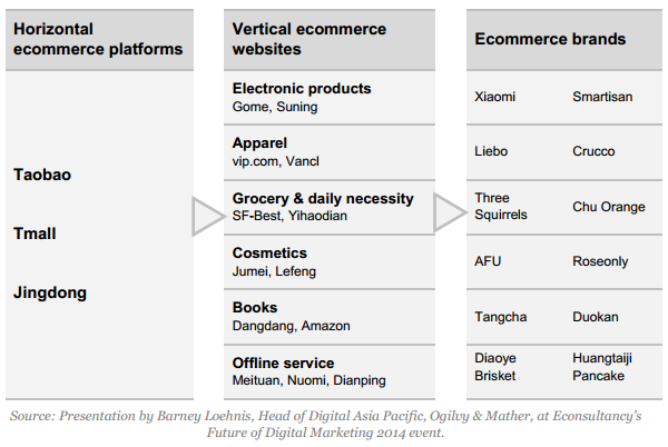 Key players in the Chinese ecommerce market