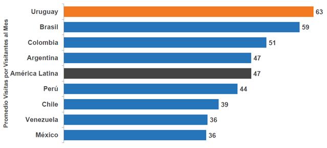 Uruguay Internet Page Use Per Person comScore