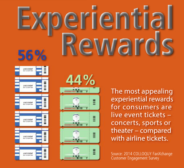 Experienced based rewards spark customer and brand loyalty