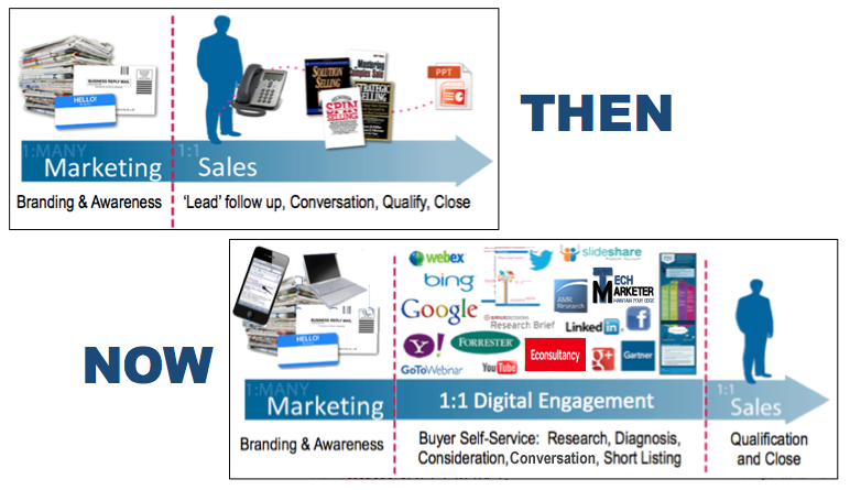 B2B Buyer's Journey Then and Now