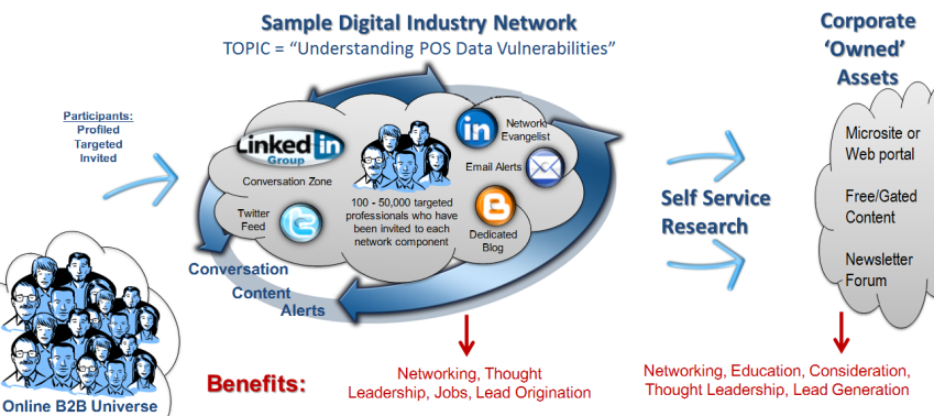 The Digital Industry Network