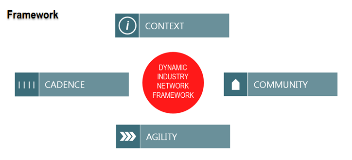 Digital Industry Networks Framework