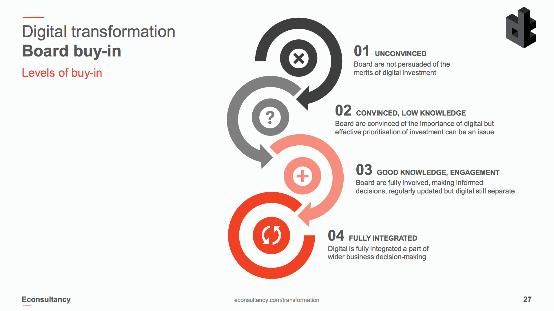 is transformation important While these are important options for analysts, they do fundamentally refresher on what really happens when one applies a data transformation square root transformation most readers will be familiar with this procedure-- when one applies a square root.