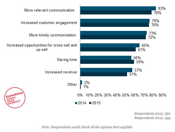 econsultancy: marketing automation benefits