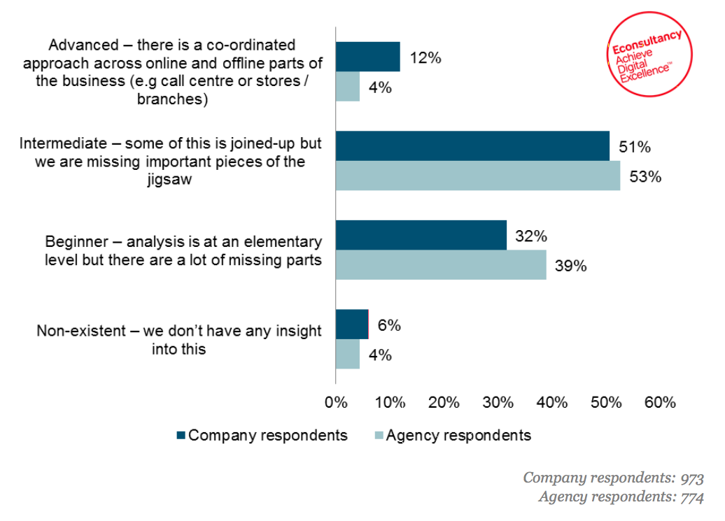 customer journey research