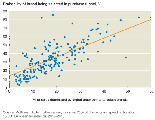 McKinsey - brand's touchpoint and sales