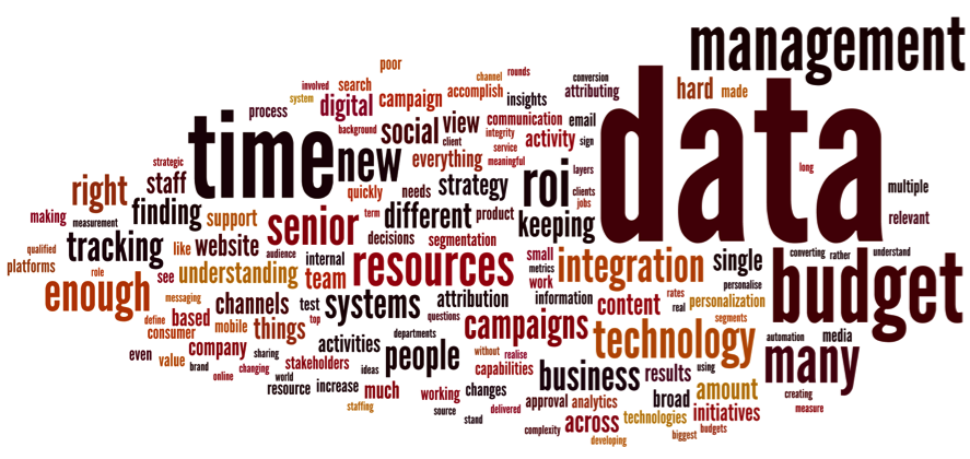 Marketing pain points word cloud