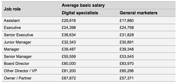 2015 average salaries for marketers