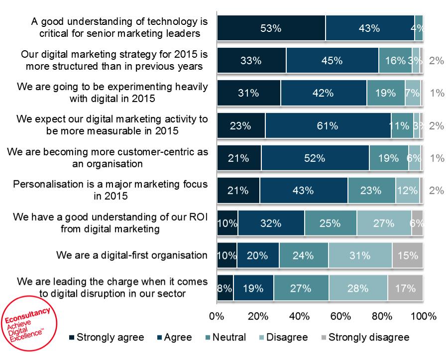 State of digital marketing ANZ