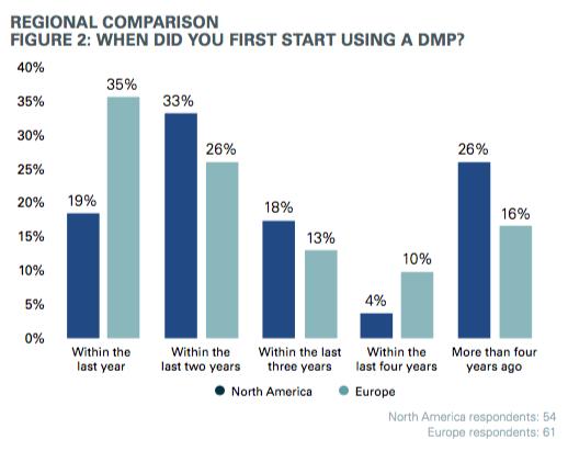 DMP use