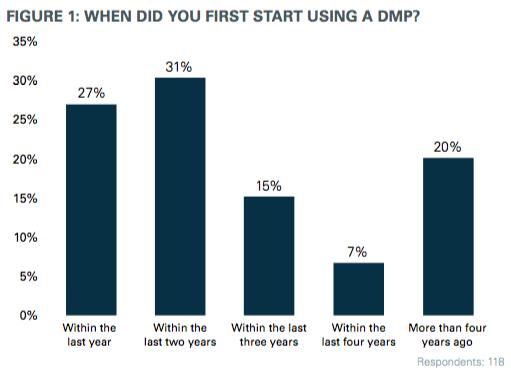 DMP usage
