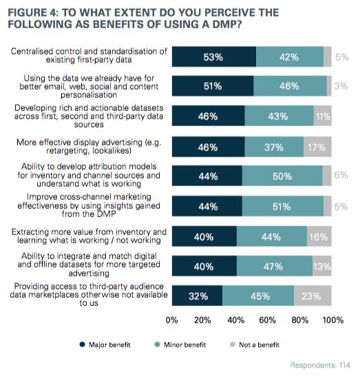 DMP benefits