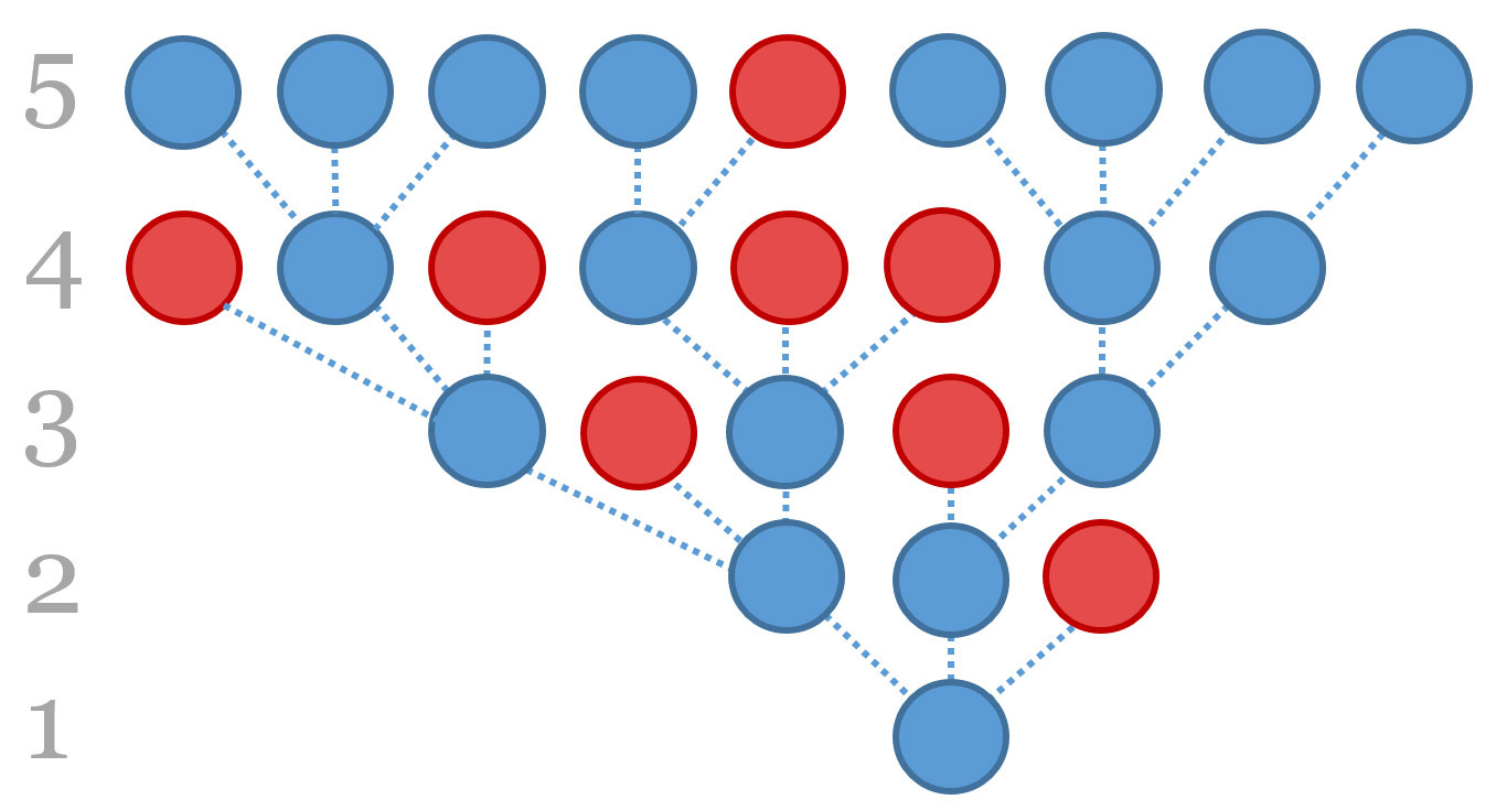 This diagram shows how virals can be passed on from a source - with blue circles for people who receive and pass on a message