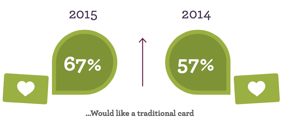 Cards vs. apps in loyalty programs