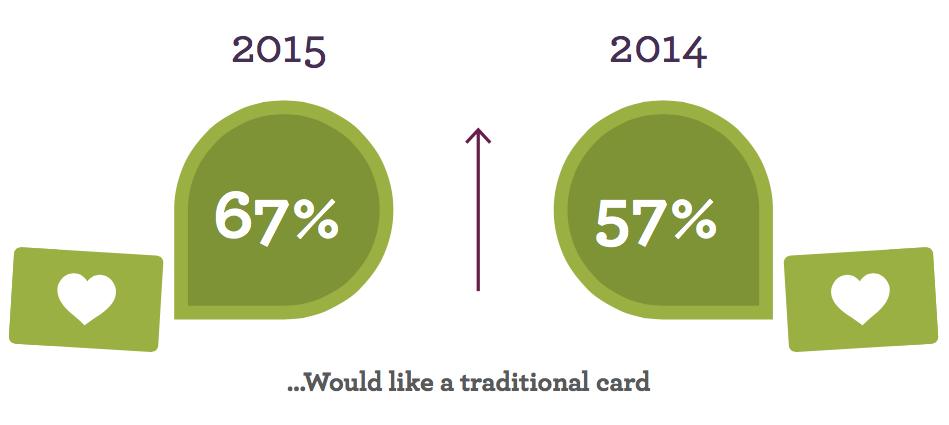 Cards vs. apps in loyalty programs