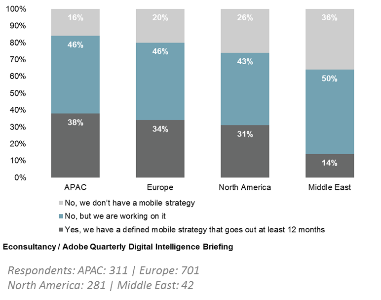 15+ APAC digital marketing stats from August 2015 | Econsultancy