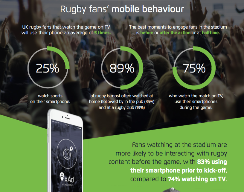 Mobile behaviour of UK rugby fans infographic