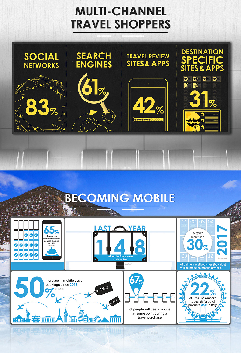 Online travel booking infographic