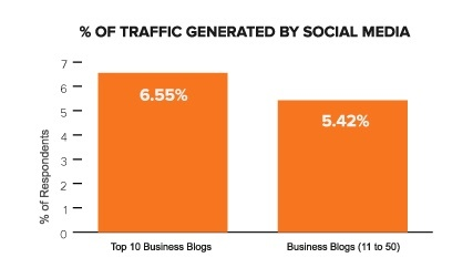 Top 10 business blogs social media