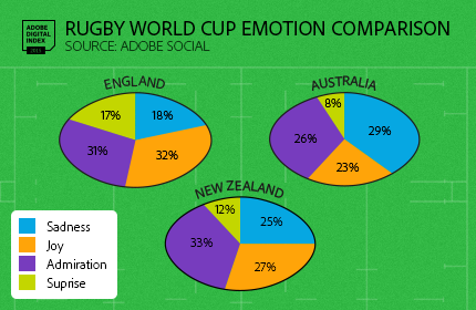 Rugby world cup social media