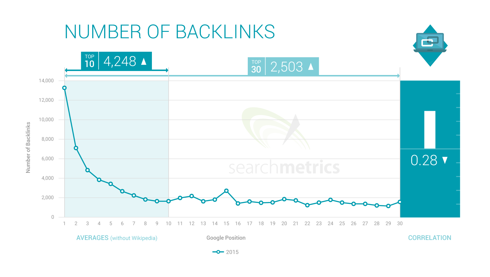 Number of backlinks correlation to ranking
