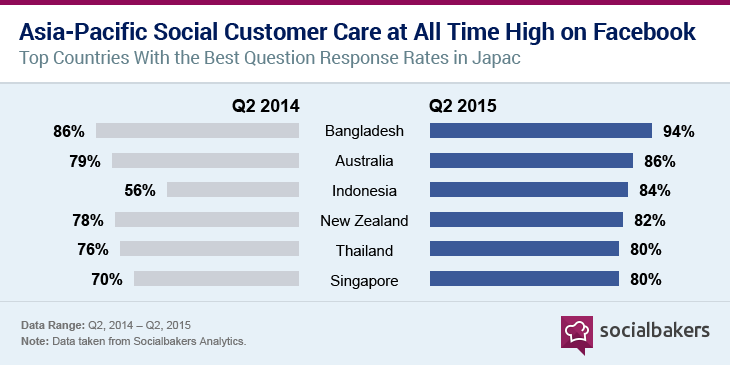 apac countries - company response rate on social media