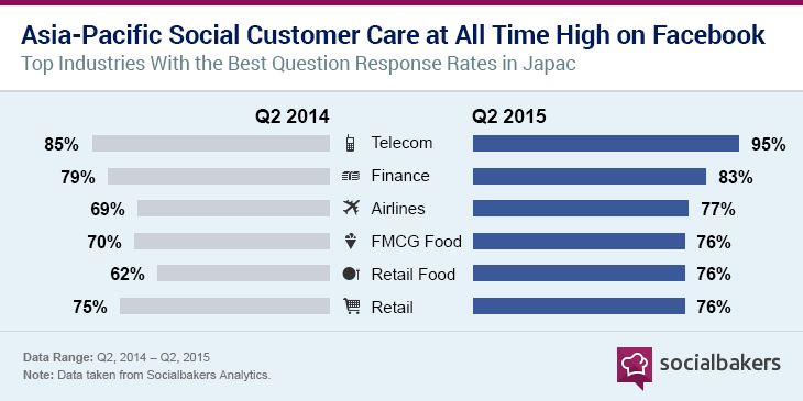industry response rate on social media - apac