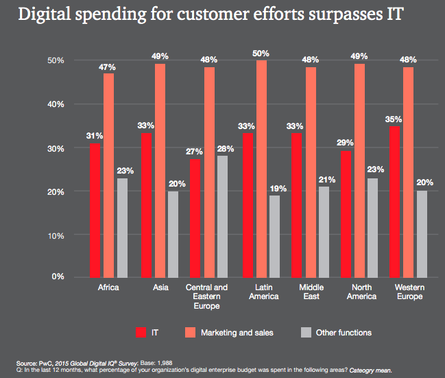 how is your digital budget spent