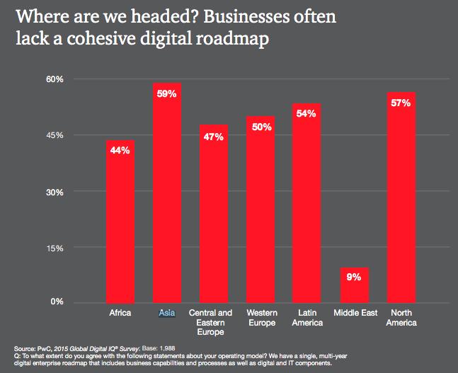 do you have a dgital enterprise business roadmap