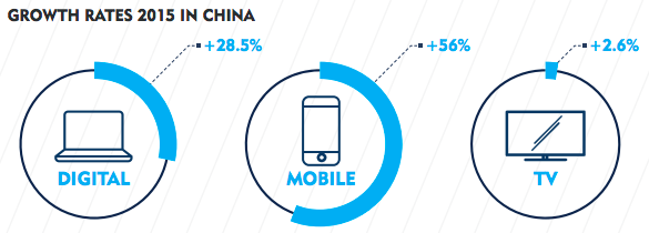 ad growth rates in china