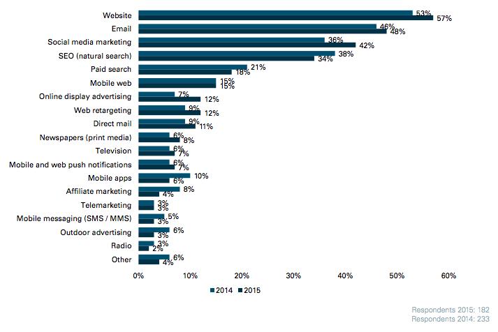 Cross-channel marketing stats