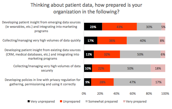 patient data: how prepared is your organization for the following