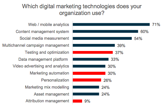 healthcare: which digital marketing technologies does your organization use?