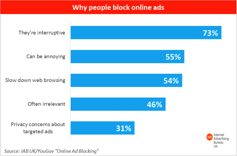why do people use ad blocking software